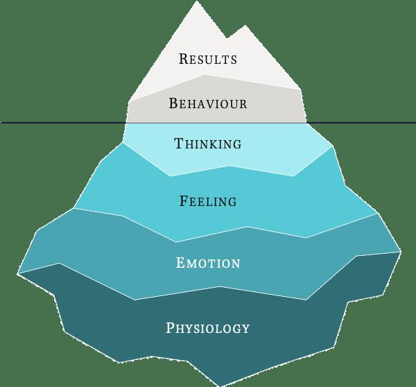 Complete Iceberg Model