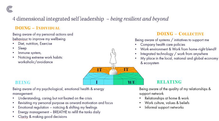 Four Quadrant Model